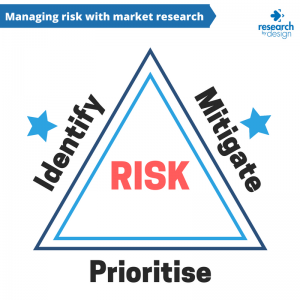 Managing risk with market research