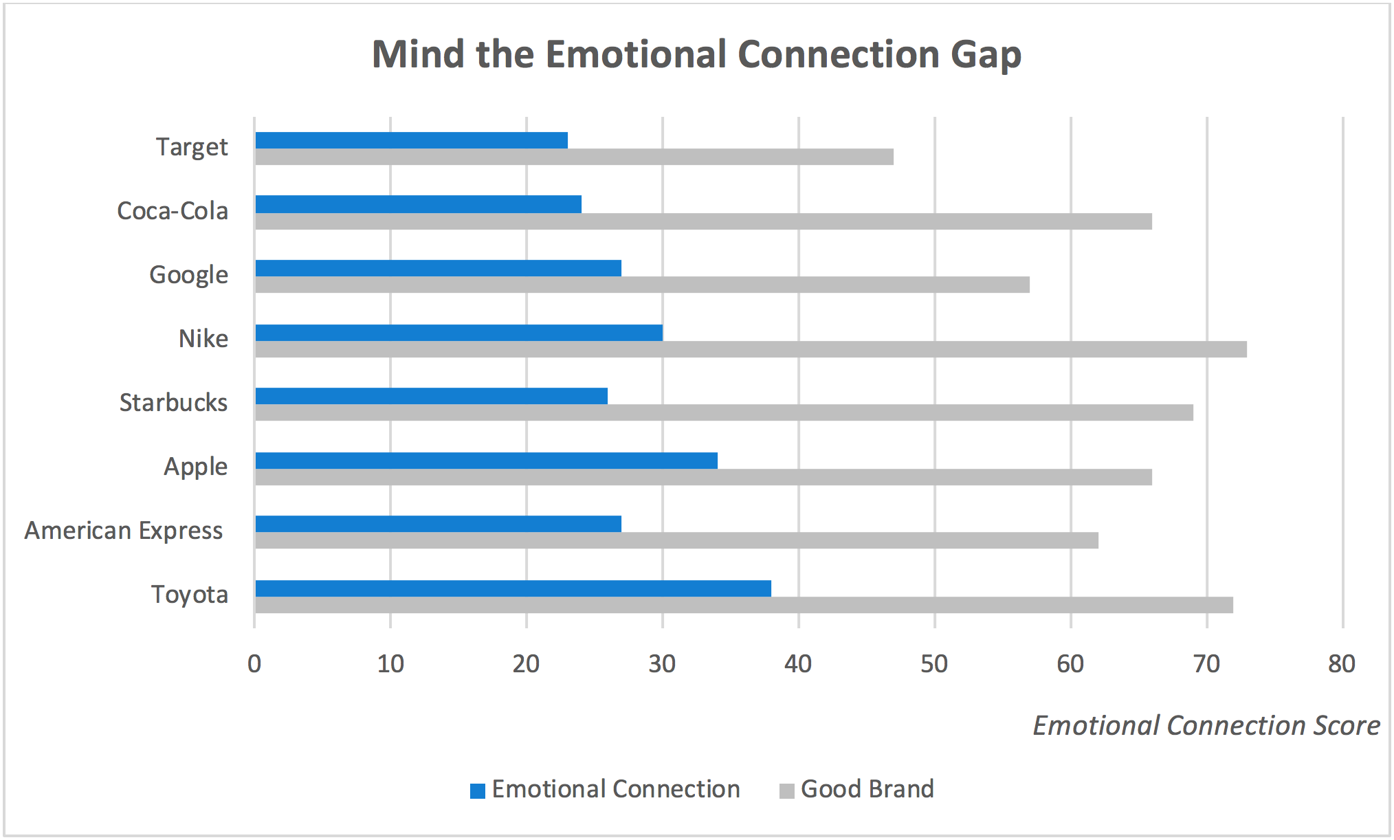 "Source: Scott Magids, Alan Zorfas, and Daniel Leemon, ""The New Science of Customer Emotions"""